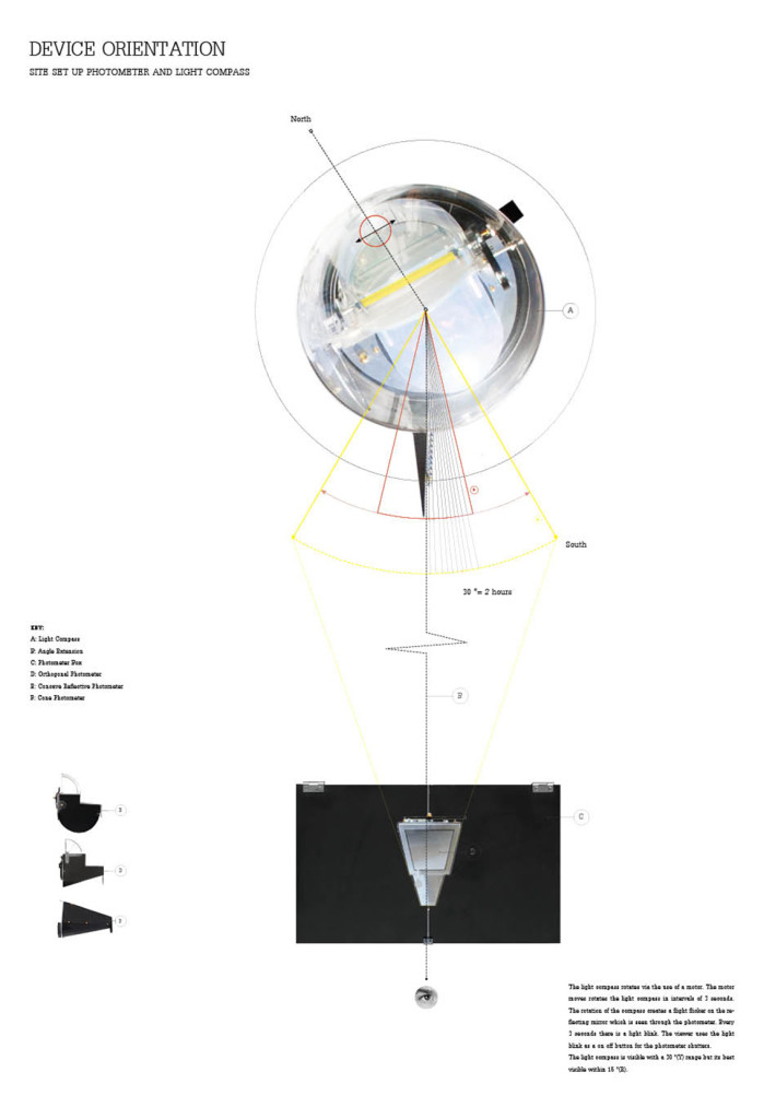 device-orientation